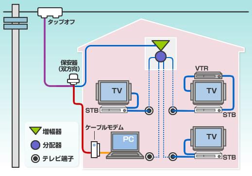 テレビ・共聴・難視聴対策設備