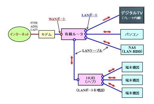 LAN・電話・ネットワーク設備