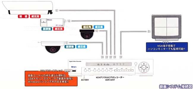 防犯カメラ システム図