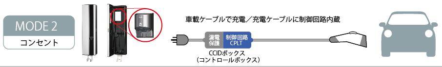 MODE2コンセント 車載ケーブルで充電/充電ケーブルに制御回路内蔵CCIDボックス(コントロールボックス)